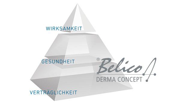 BELICO Derma Concept®